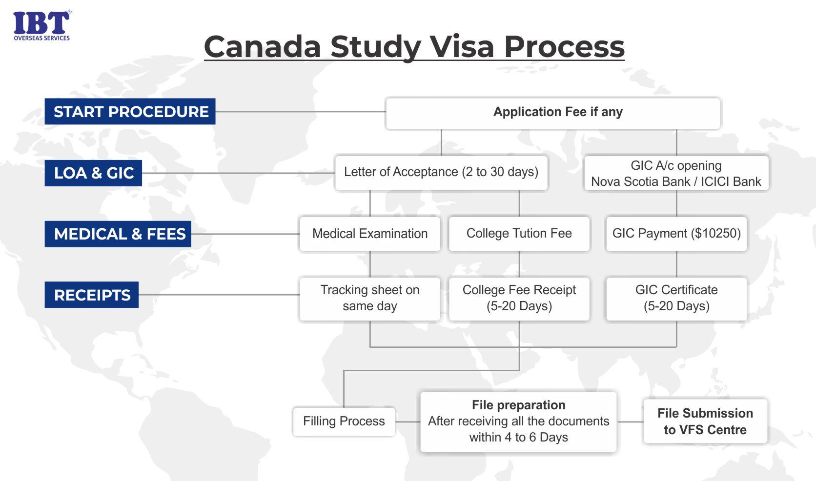 Canada Study Visa Process