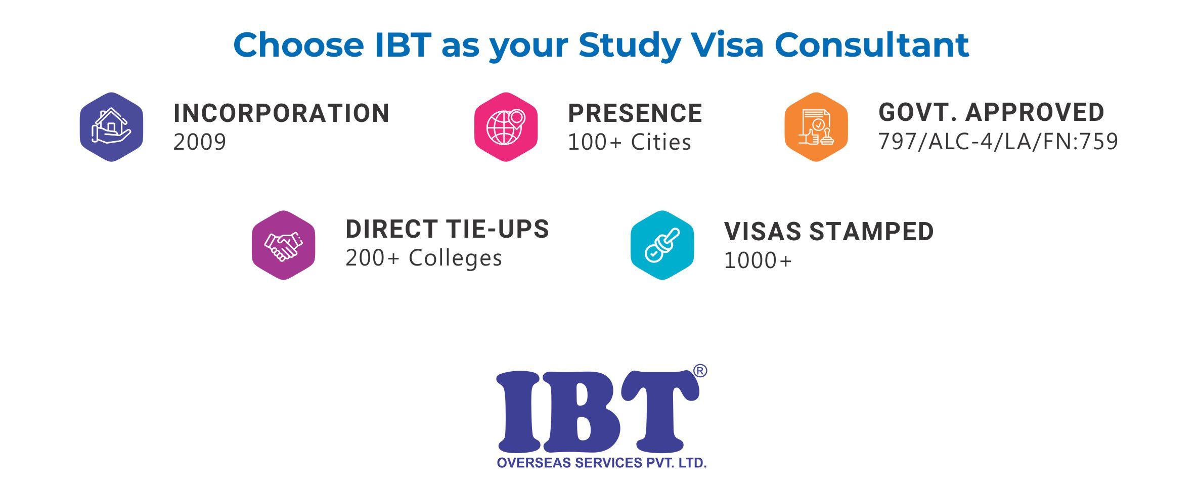 Choose IBT